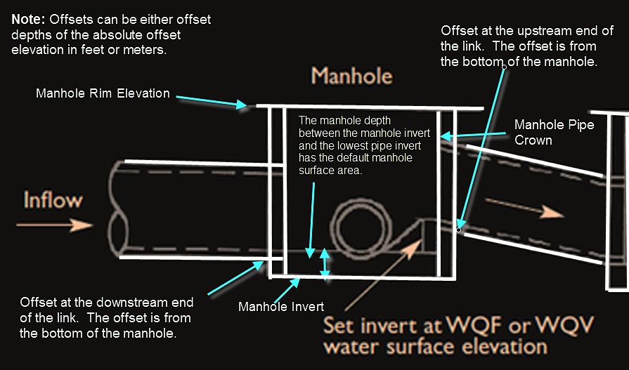 Manhole Elevations In Infoswmm And Swmm 5 Blogs About