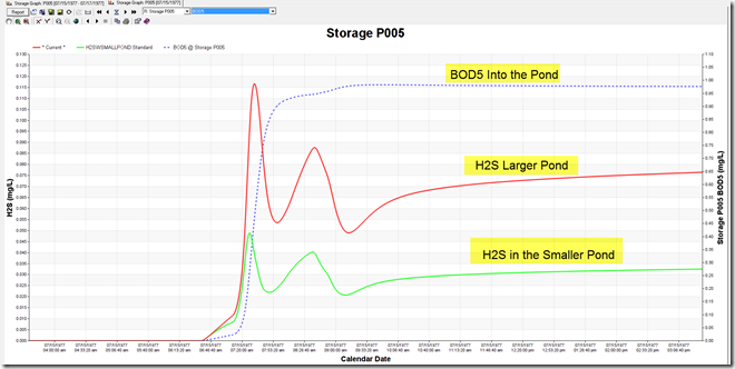 How the H2S concentration changes with an increase in Pond Area.