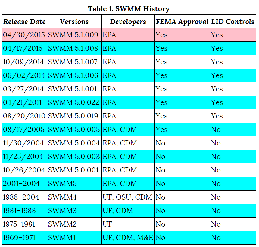 Updated History of SWMM since 2005