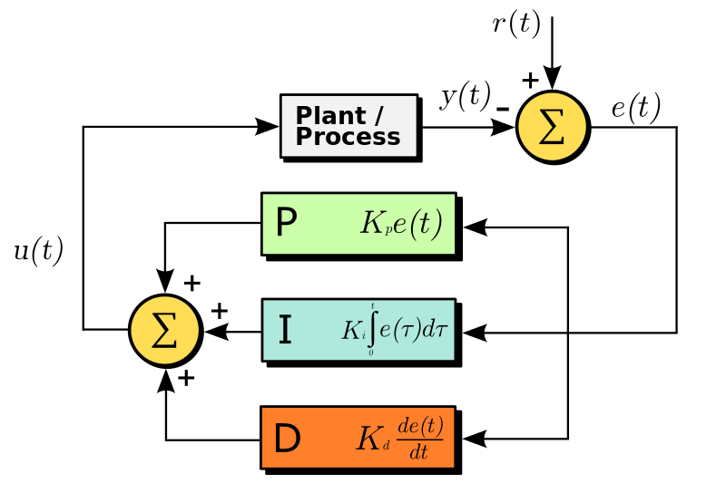 A block diagram of a PID controller in a feedback loop