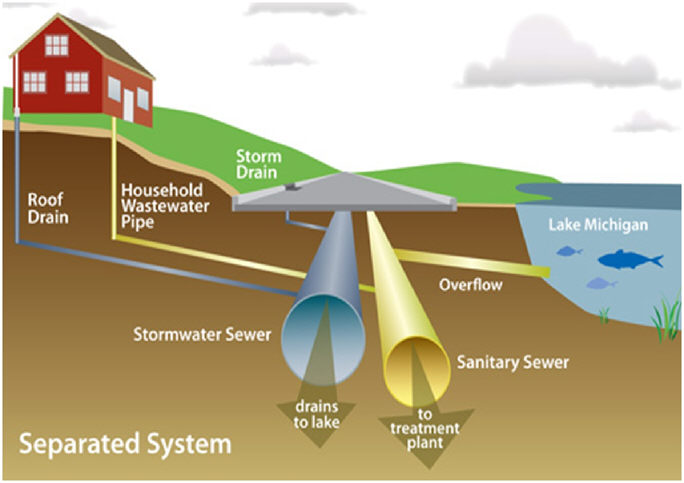 Example 8 Combined Sewer Systems From Epa Swmm5